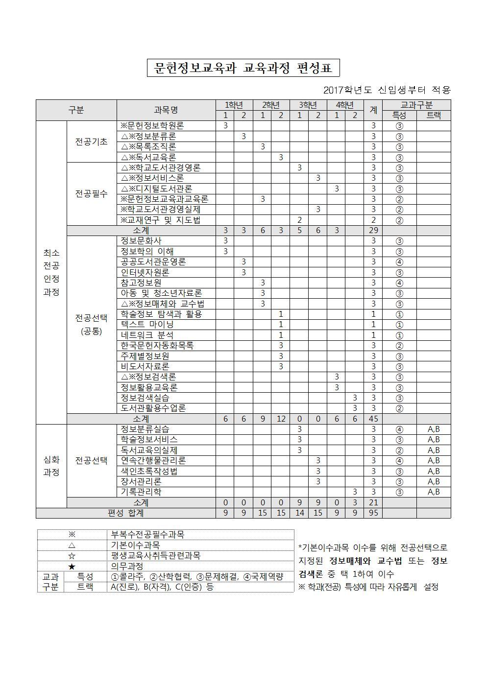 전공교육과정 개편(문헌정보교육과)_20180703_추가수정_20181129_홈페이지 게시용001001.jpg