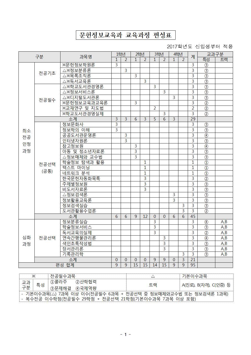 교육과정(2017학번부터)_개정_홈페이지 업로드용001.jpg